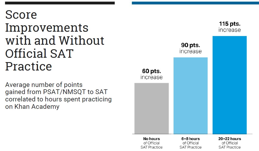 bar graph that shows SAT score improvements with or without official SAT practice on Khan Academy